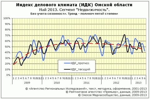 """ИДК сектор """"Недвижимость"""" за май 2013 года"""