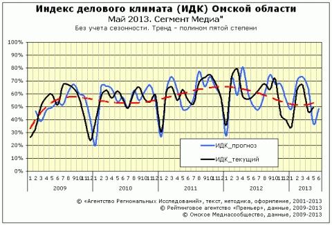 "ИДК за май 2013 года сектор ""Медиа"""