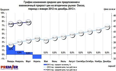 График изменения средних цен предложения и ежемесячный прирост цен на вторичном рынке Омска, период с января 2012 по декабрь 2013 г.