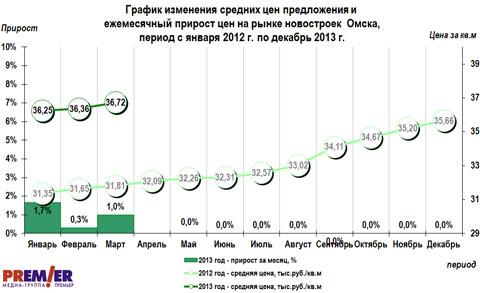 График изменения средних цен предложения и ежемесячный прирост цен на рынке новостроек Омска, период с января 2012 г. по декабрь 2013 г.